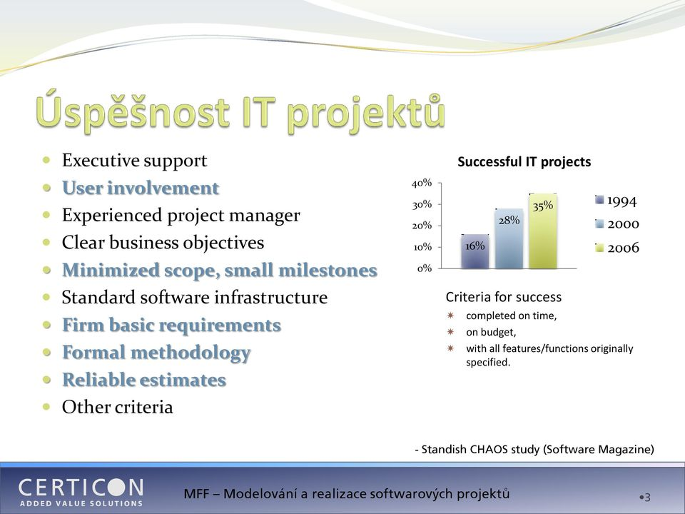 criteria 40% 30% 20% 10% 0% Successful IT projects 16% 28% 35% Criteria for success 1994 2000 2006 completed on