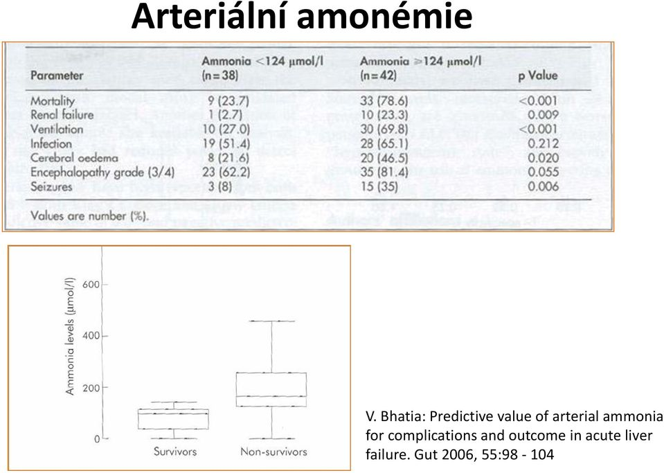 arterial ammonia for complications