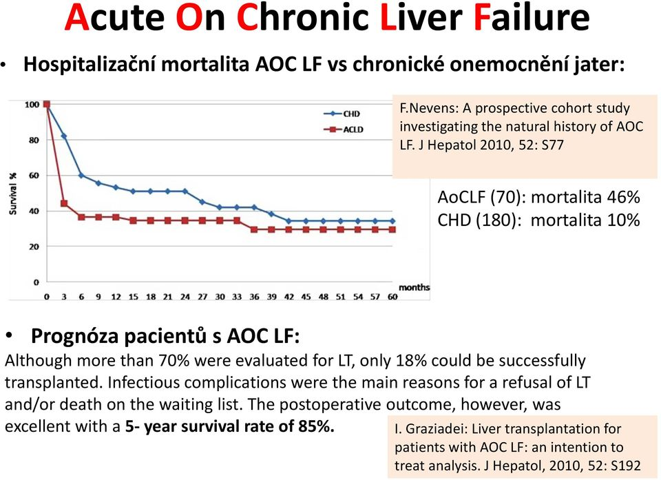 J Hepatol 2010, 52: S77 AoCLF (70): mortalita 46% CHD (180): mortalita 10% Prognóza pacientů s AOC LF: Although more than 70% were evaluated for LT, only 18% could be
