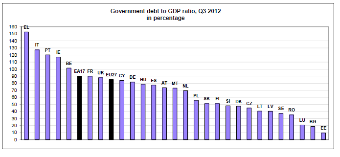 2. Makroekonomické dopady krize na periférii EU versus CR High debt/hdp ratio of PIIGS while debt of CR relatively low (the 7 th lowest) 180,0 ( % GDP) Gross Government Debt 2008 and
