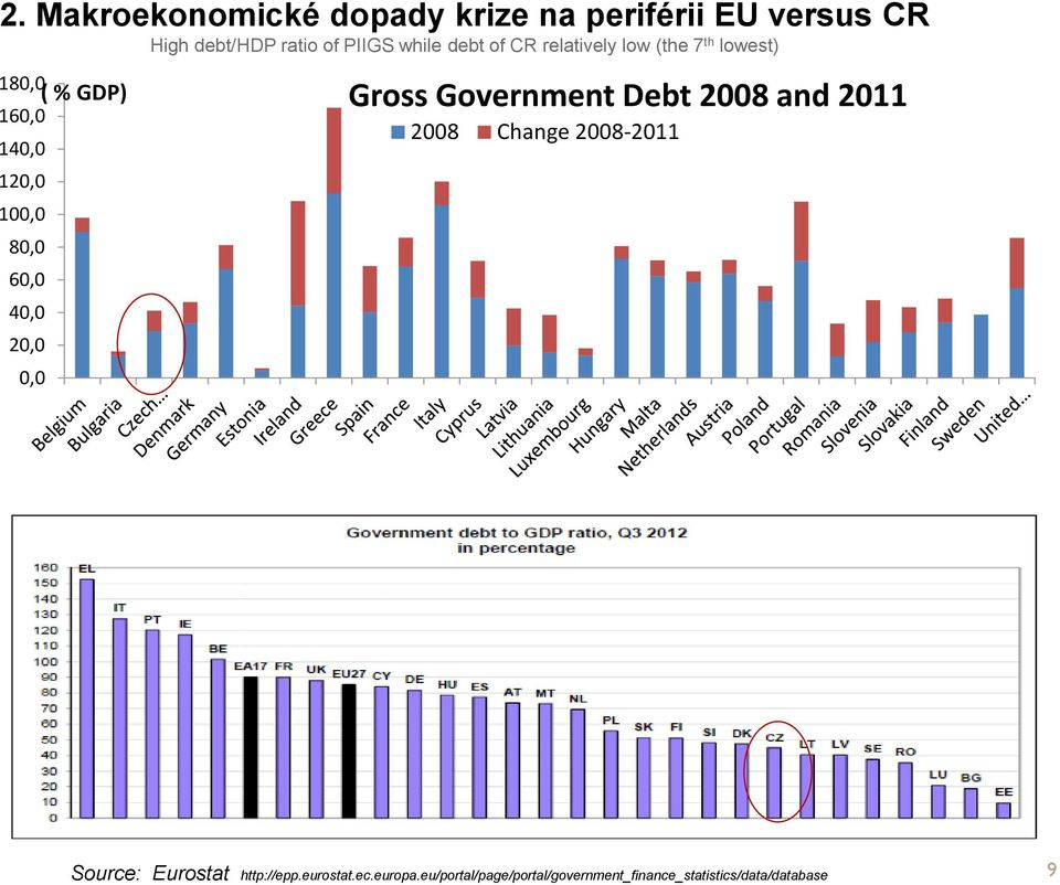 2011 160,0 140,0 120,0 100,0 80,0 60,0 40,0 20,0 0,0 2008 Change 2008-2011 Source: Eurostat