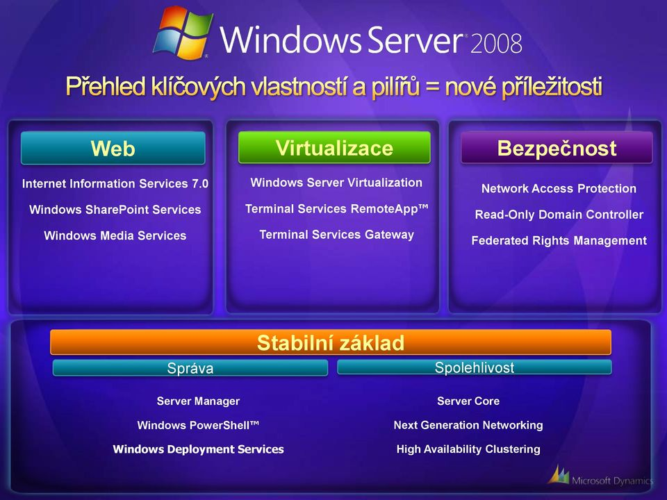 Services RemoteApp Terminal Services Gateway Bezpečnost Network Access Protection Read-Only Domain Controller