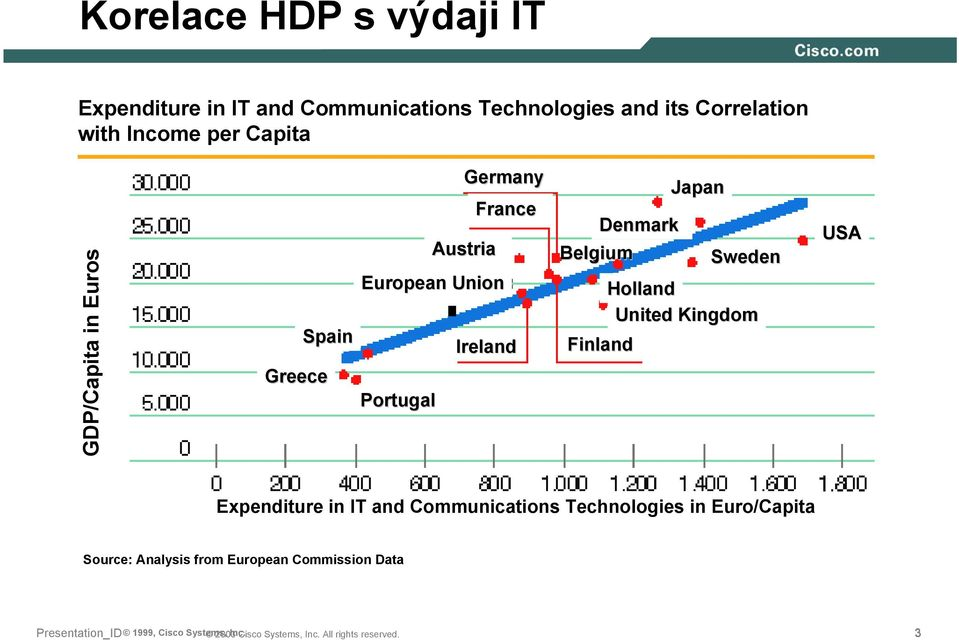 Finland Japan Sweden Holland United Kingdom USA Expenditure in IT and Communications Technologies in Euro/Capita