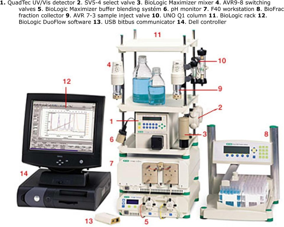 F40 workstation 8. BioFrac fraction collector 9. AVR 7-3 sample inject valve 10.