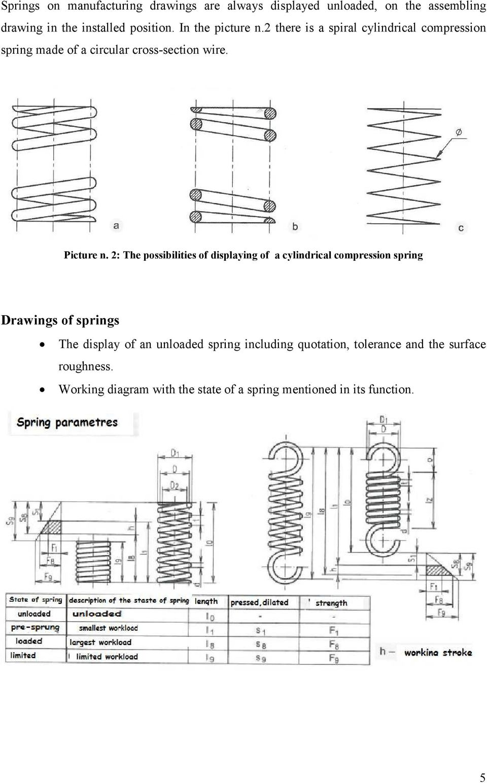 2: The possibilities of displaying of a cylindrical compression spring Drawings of springs The display of an unloaded