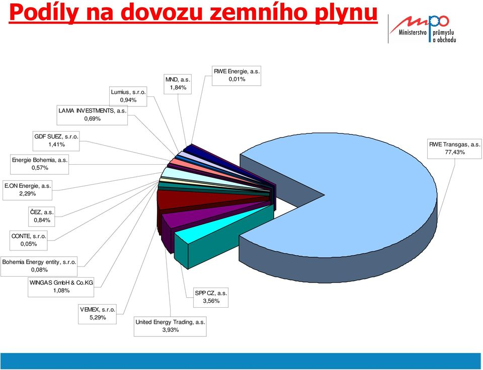 ON Energie, a.s. 2,29% ČEZ, a.s. 0,84% CONTE, s.r.o. 0,05% Bohemia Energy entity, s.r.o. 0,08% WINGAS GmbH & Co.