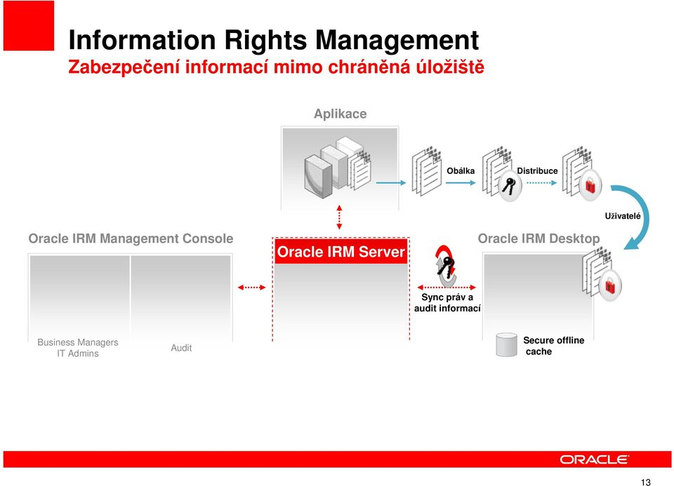 Management Console Oracle IRM Server Oracle IRM Desktop Sync práv