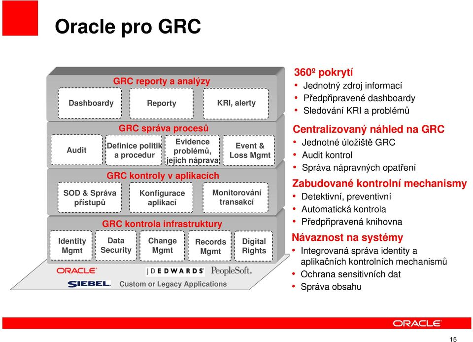 Custom or Legacy Applications Event & Loss Mgmt Monitorování transakcí Digital Rights Centralizovaný náhled na GRC Jednotné úložiště GRC Audit kontrol Správa nápravných opatření Zabudované kontrolní