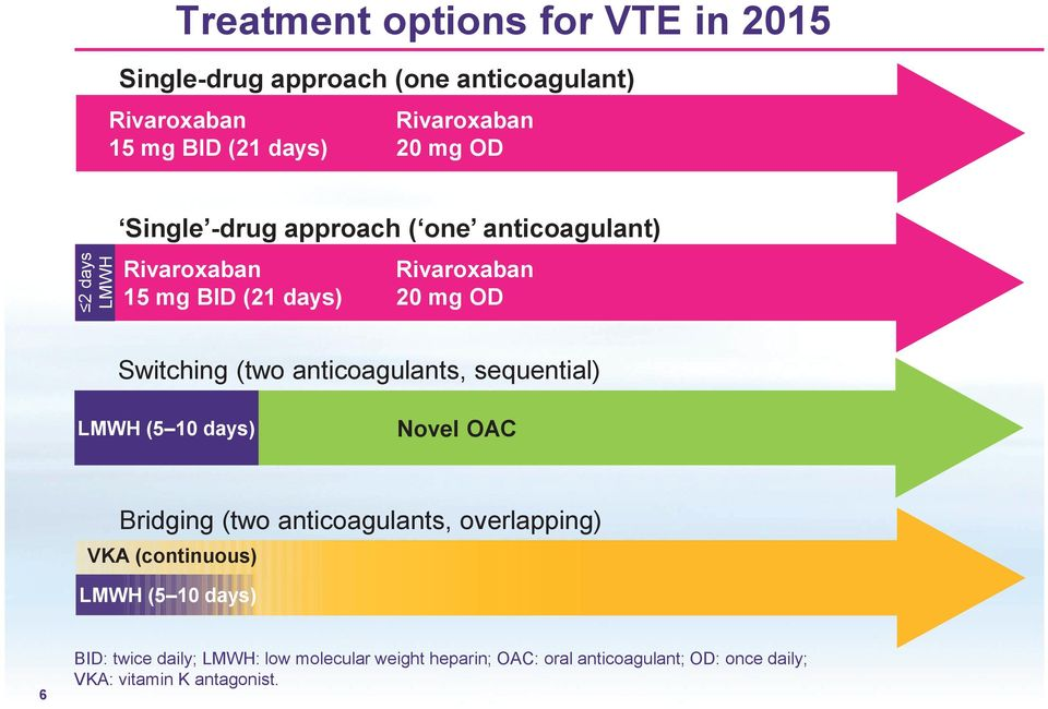 anticoagulants, sequential) LMWH (5 10 days) Novel OAC Bridging (two anticoagulants, overlapping) VKA (continuous) LMWH (5 10