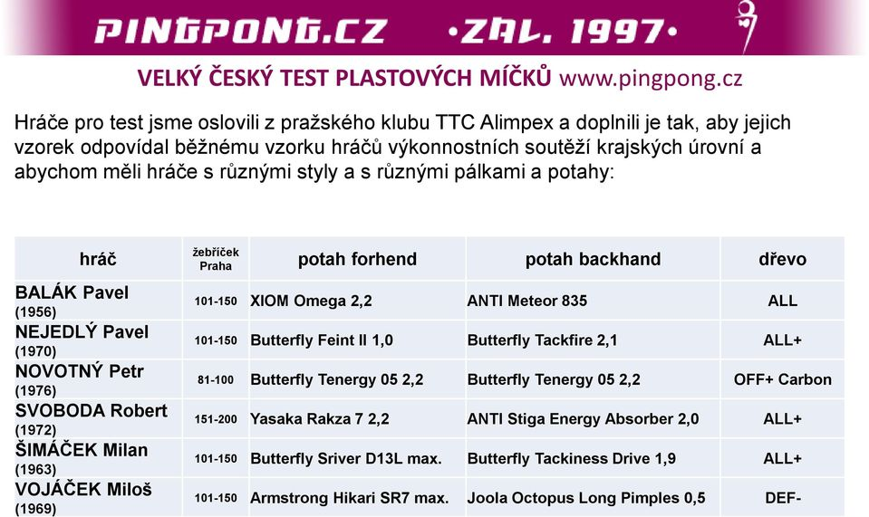 potah backhand dřevo 101-150 XIOM Omega 2,2 ANTI Meteor 835 ALL 101-150 Butterfly Feint II 1,0 Butterfly Tackfire 2,1 ALL+ 81-100 Butterfly Tenergy 05 2,2 Butterfly Tenergy 05 2,2 OFF+ Carbon