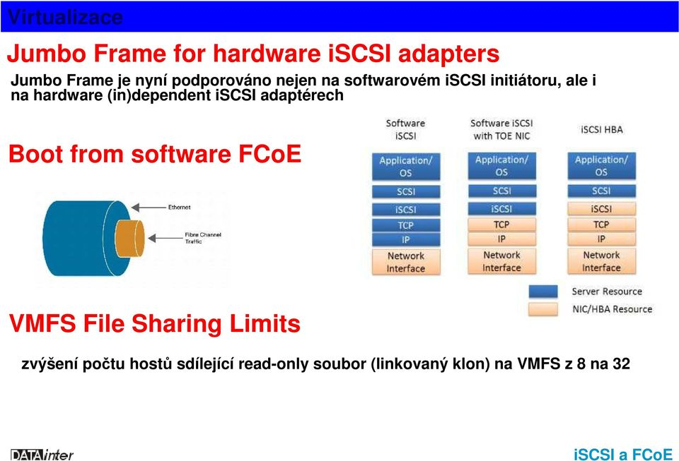 iscsi adaptérech Boot from software FCoE VMFS File Sharing Limits zvýšení