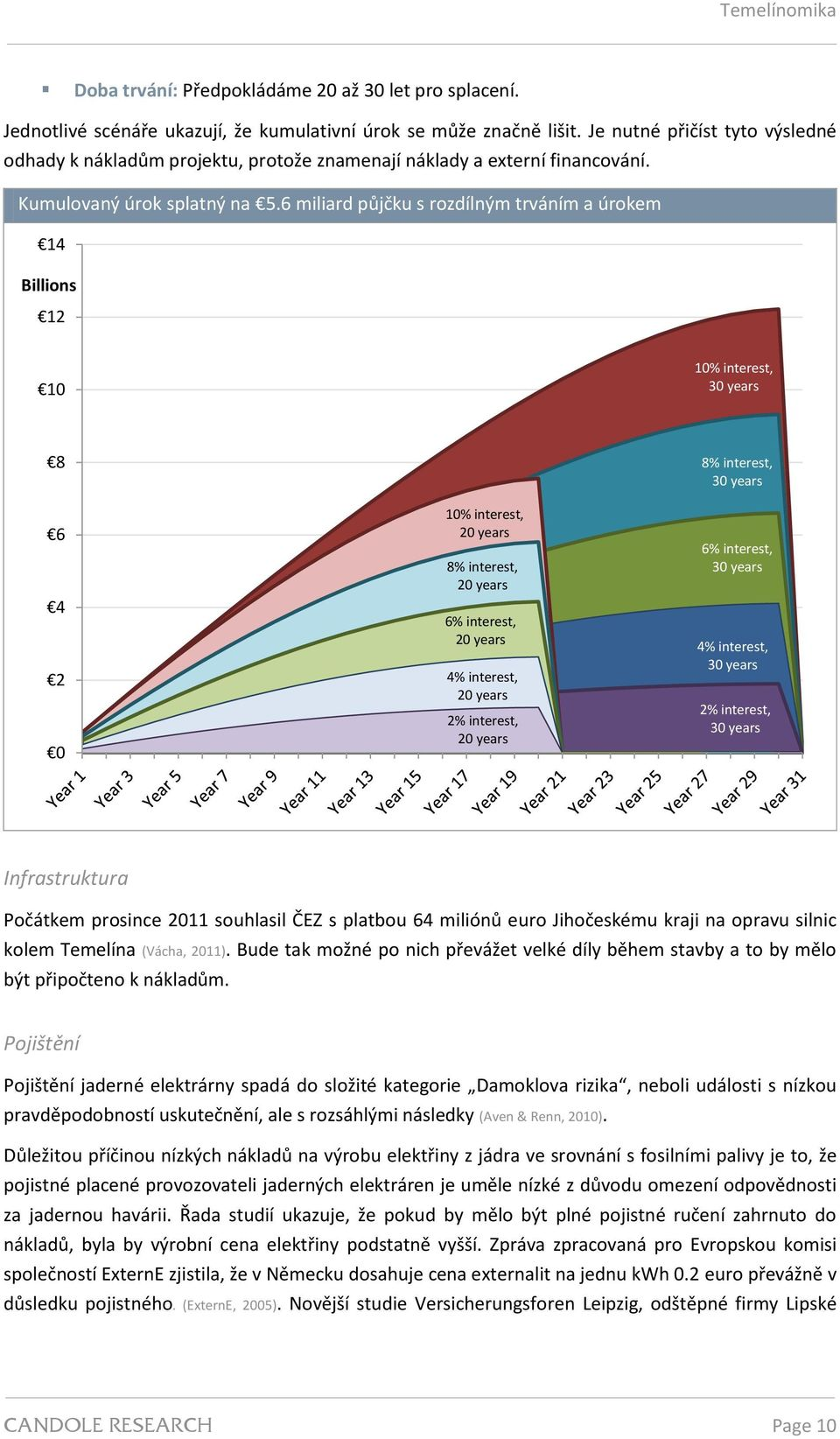 6 miliard půjčku s rozdílným trváním a úrokem 14 Billions 12 10 10% interest, 30 years 8 6 4 2 0 10% interest, 20 years 8% interest, 20 years 6% interest, 20 years 4% interest, 20 years 2% interest,