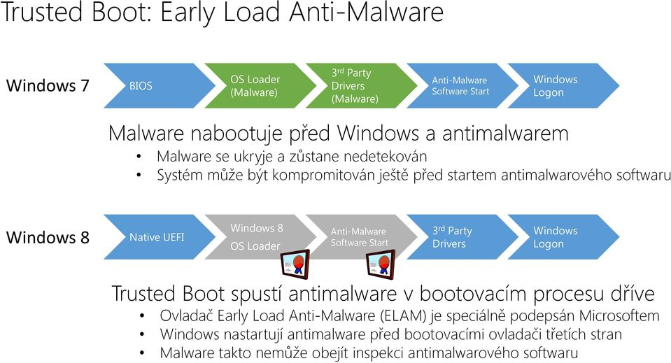 8 OS Loader Anti-Malware Software Start 3 rd Party Drivers Windows Logon Trusted Boot spustí antimalware v bootovacím procesu dříve Ovladač Early Load Anti-Malware