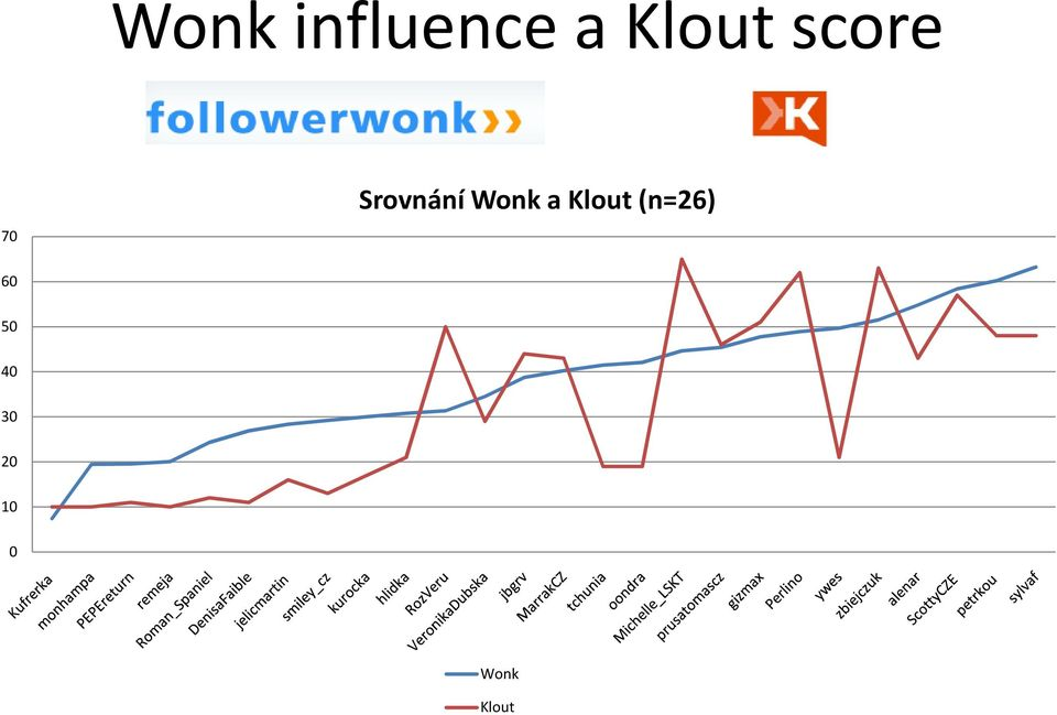 Wonk a Klout (n=26) 60
