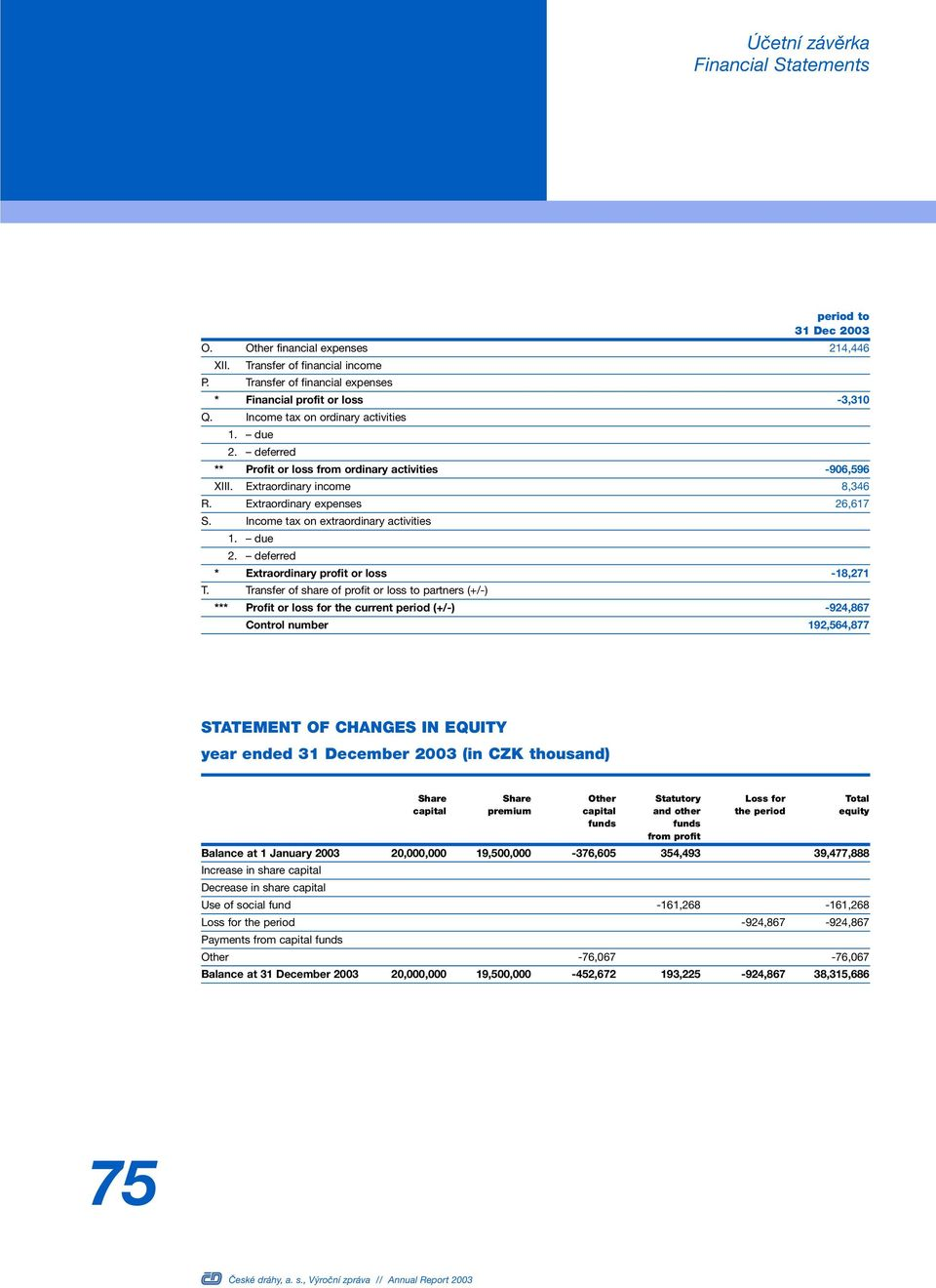 Income tax on extraordinary activities 1. due 2. deferred * Extraordinary profit or loss -18,271 T.