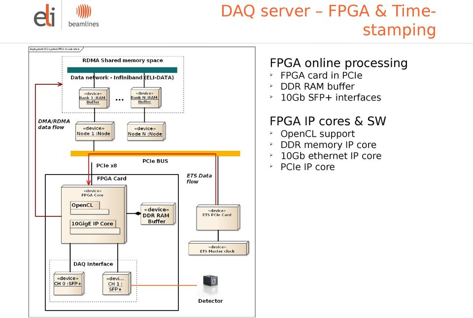 SFP+ interfaces FPGA IP cores & SW OpenCL