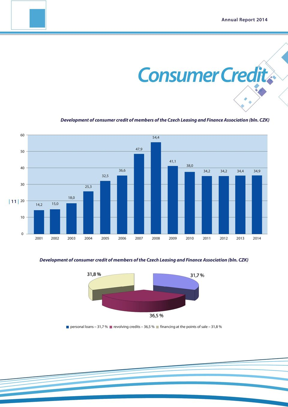 2005 2006 2007 2008 2009 2010 2011 2012 2013 2014 Development of consumer credit of members of the Czech Leasing and