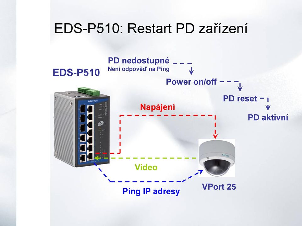 na Ping Power on/off Napájení PD