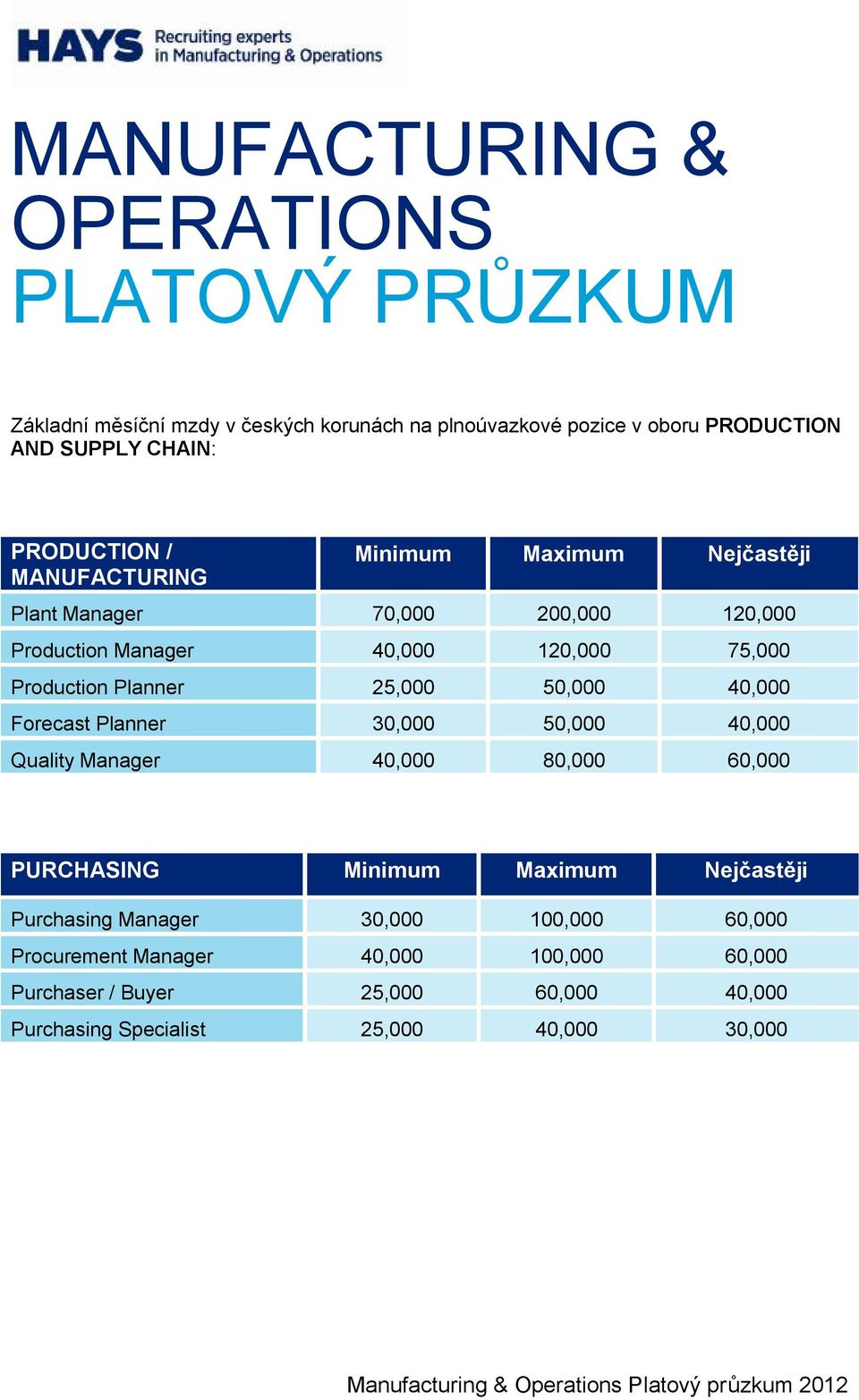 Forecast Planner 30,000 50,000 40,000 Quality Manager 40,000 80,000 60,000 PURCHASING Minimum Maximum Nejčastěji Purchasing Manager 30,000 100,000 60,000