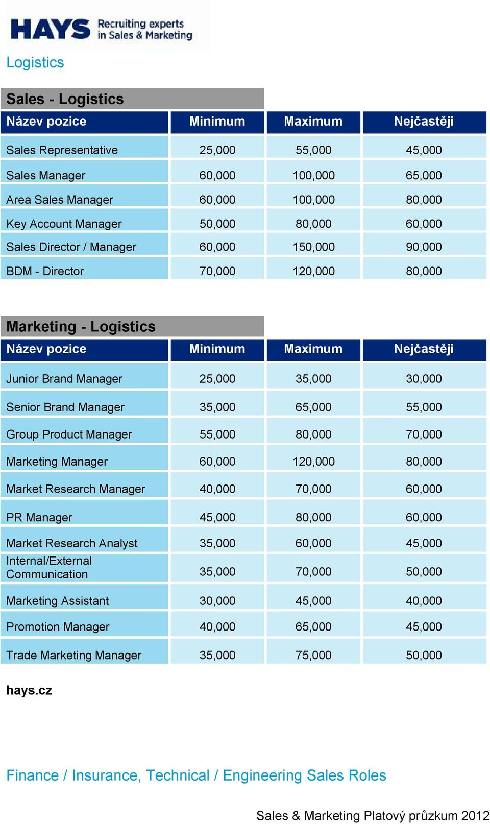 Manager 55,000 80,000 70,000 Marketing Manager 60,000 120,000 80,000 Market Research Manager 40,000 70,000 60,000 PR Manager 45,000 80,000 60,000 Market Research Analyst 35,000 60,000 45,000