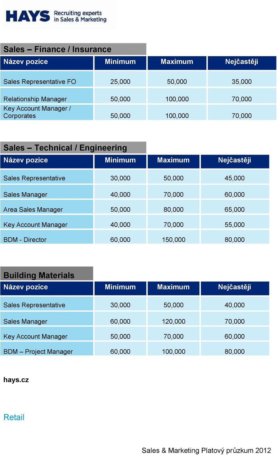 65,000 Key Account Manager 40,000 70,000 55,000 BDM - Director 60,000 150,000 80,000 Building Materials Sales Representative 30,000 50,000 40,000 Sales