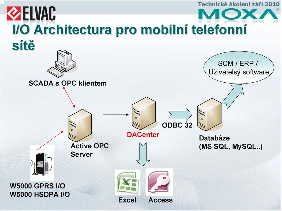 Active OPC Server DACenter ODBC 32 Databáze (MS