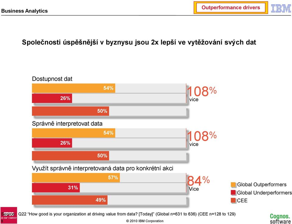 data pro konkrétní akci 57% 31% 49% 84 % Vice Global Outperformers Global Underperformers CEE Source: Q22