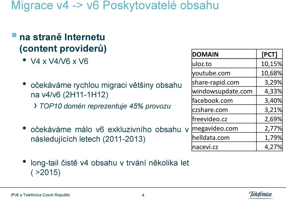 (2011-2013) DOMAIN [PCT] uloz.to 10,15% youtube.com 10,68% share-rapid.com 3,29% windowsupdate.com 4,33% facebook.com 3,40% czshare.