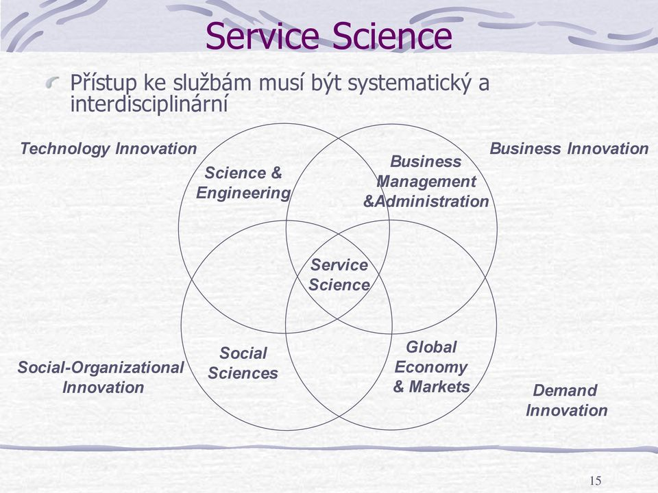 Innovation Business Management &Administration Service Science