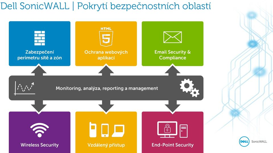 Security & Compliance Monitoring, analýza, reporting a