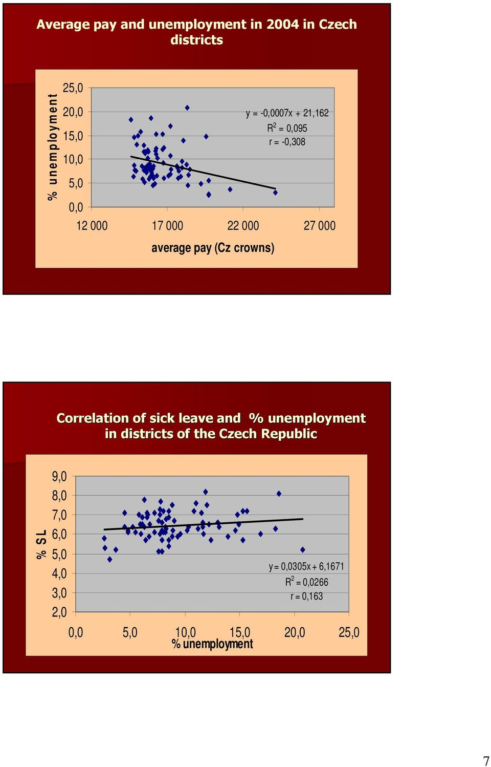 (Cz crowns) Correlation of sick leave and % unemployment in districts of the Czech Republic % S L