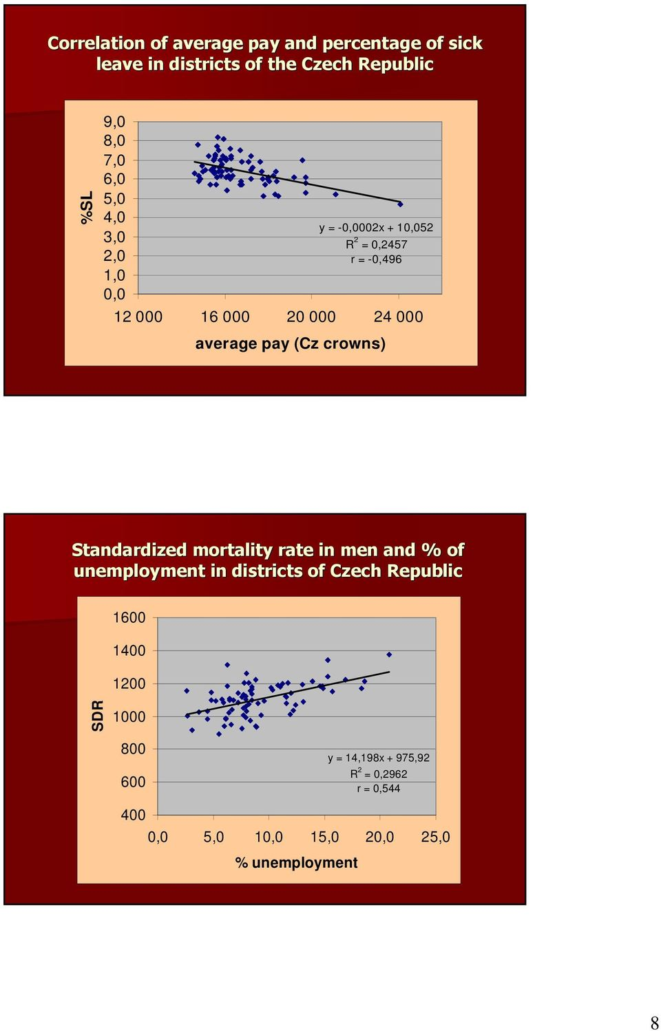 crowns) Standardized mortality rate in men and % of unemployment in districts of Czech Republic 1600 1400