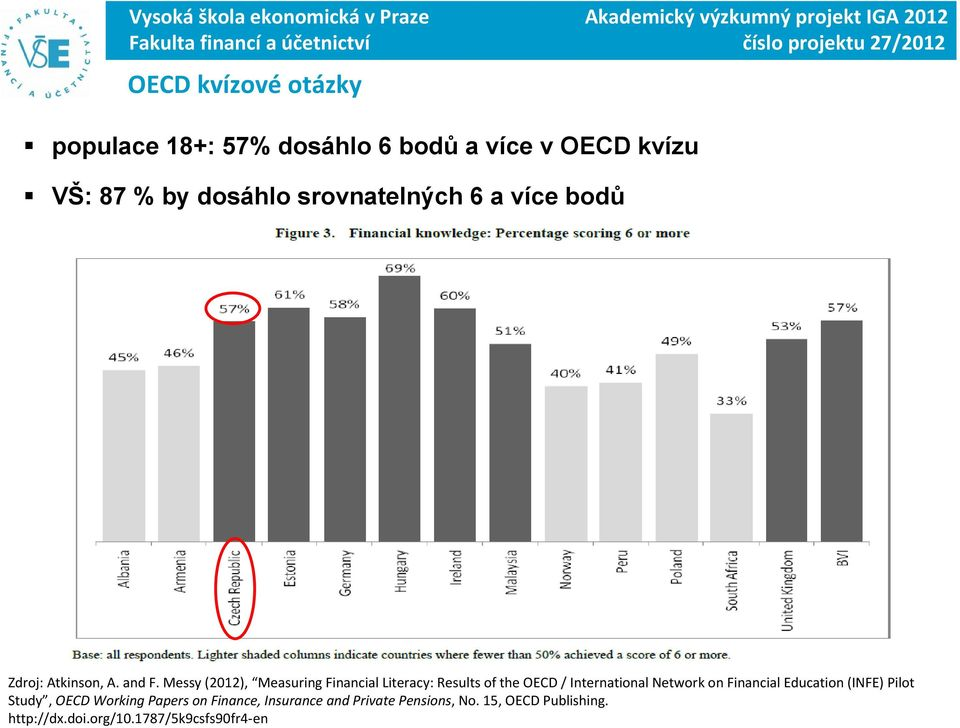 Messy (2012), Measuring Financial Literacy: Results of the OECD / International Network on Financial