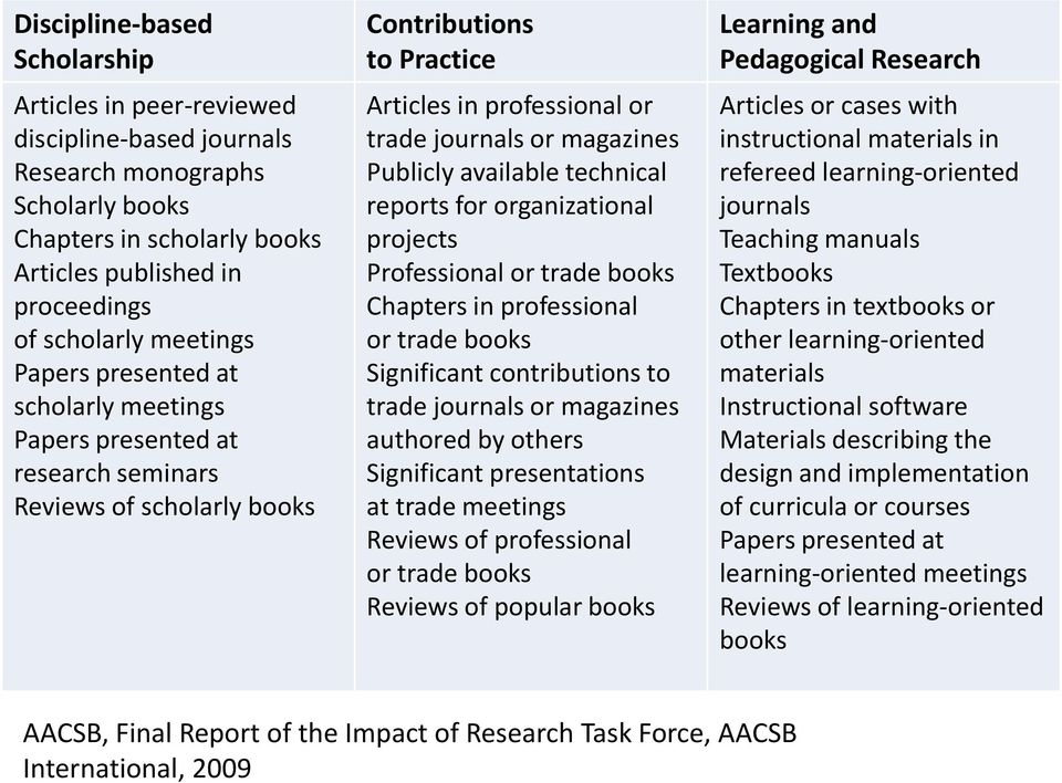 Publicly available technical reports for organizational projects Professional or trade books Chapters in professional or trade books Significant contributions to trade journals or magazines authored