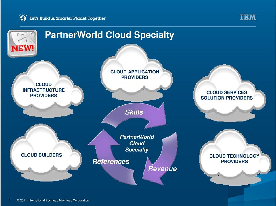 SERVICES SOLUTION PROVIDERS CLOUD BUILDERS References