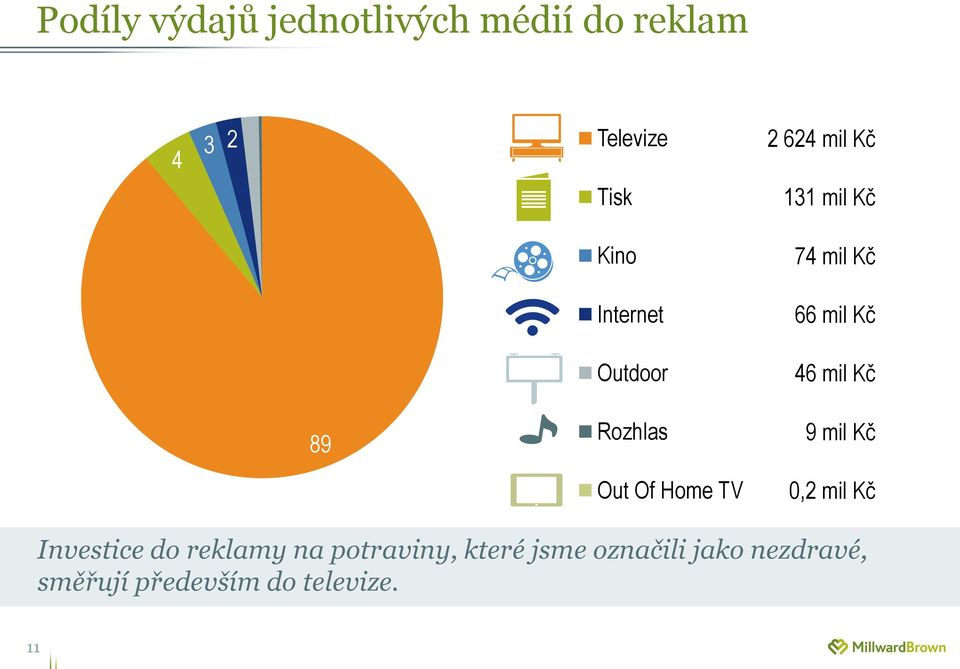 89 Rozhlas Out Of Home TV 9 mil Kč 0,2 mil Kč Investice do reklamy na