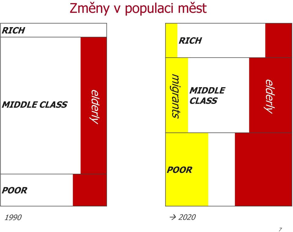 migrants MIDDLE CLASS