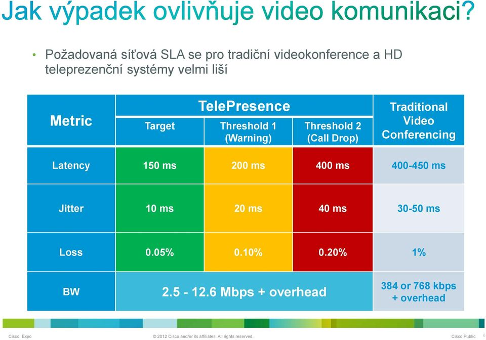 Traditional Video Conferencing Latency 150 ms 200 ms 400 ms 400-450 ms Jitter 10 ms 20