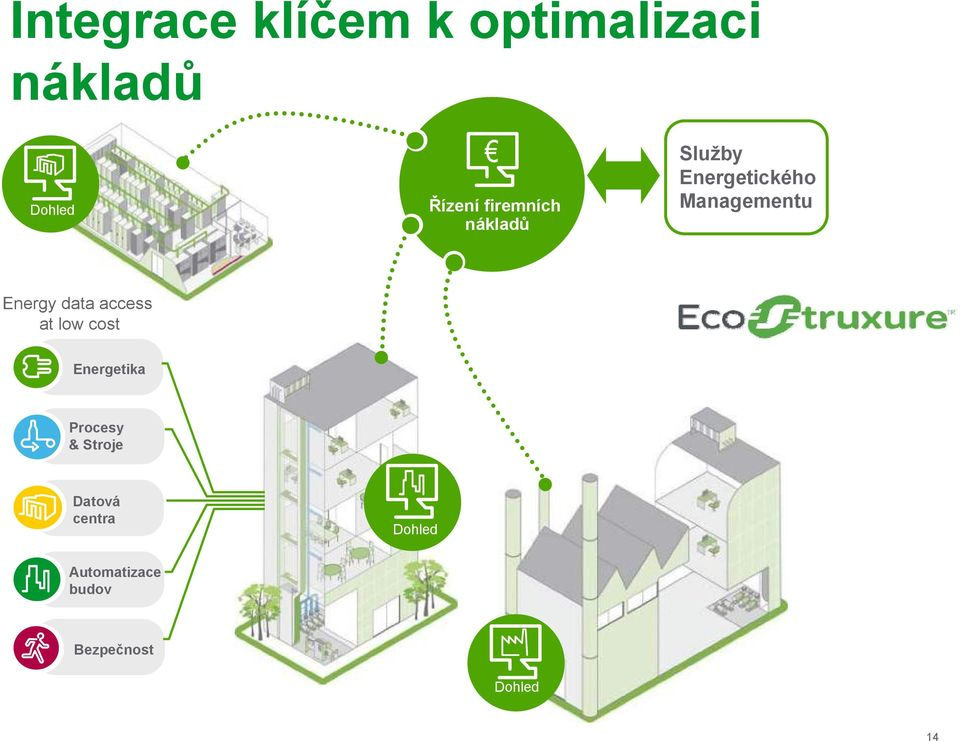 Energy data access at low cost Energetika Procesy &