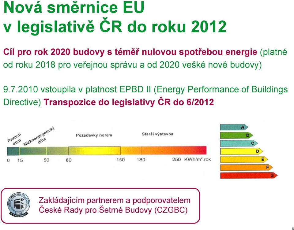 2010 vstoupila v platnost EPBD II (Energy Performance of Buildings Directive) Transpozice do