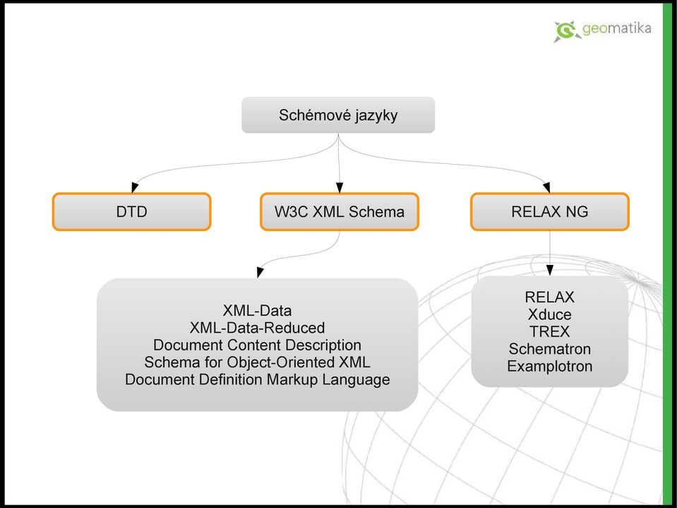 Description Schema for Object-Oriented XML Document