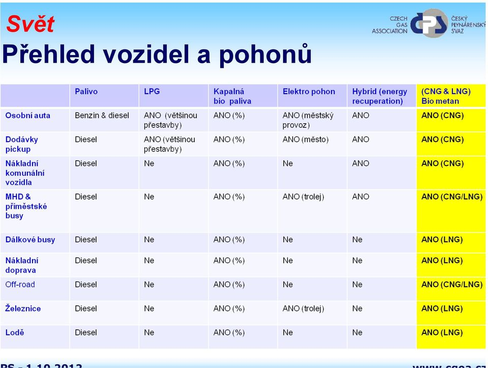 vozidel a