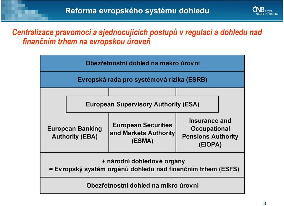 (ESA) European Banking Authority (EBA) European Securities and Markets Authority (ESMA) Insurance and Occupational Pensions