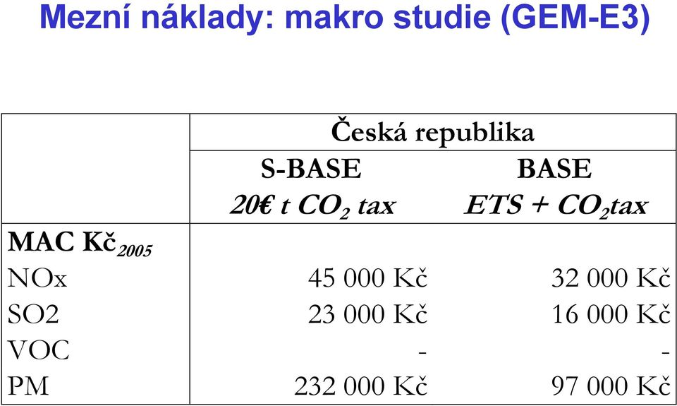 tax MAC Kč 2005 NOx 45 000 Kč 32 000 Kč SO2 23