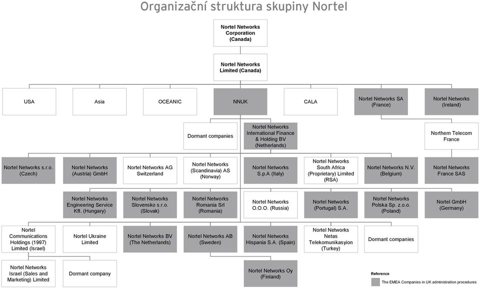 (Hungary) Slovensko s.r.o. (Slovak) Romania Srl (Romania) O.O.O. (Russia) (Portugal) S.A. Polska Sp. z.o.o. (Poland) Nortel GmbH (Germany) Nortel Communications Holdings (1997) Limited (Israel) Nortel Ukraine Limited BV (The Netherlands) AB (Sweden) Hispania S.