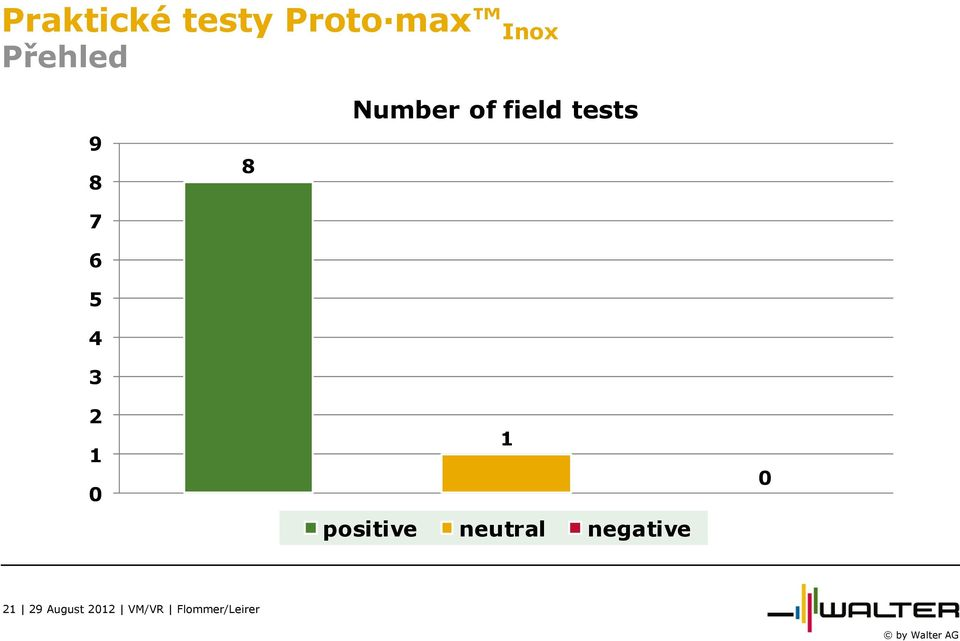 field tests 2 1 0 1 positive neutral