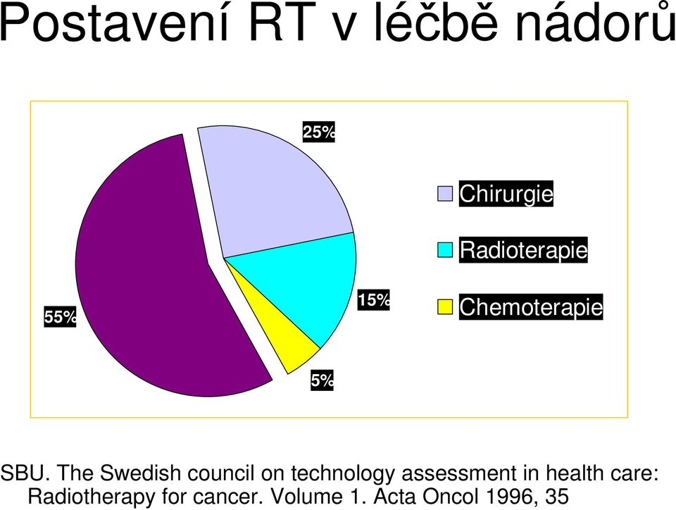 The Swedish council on technology assessment in