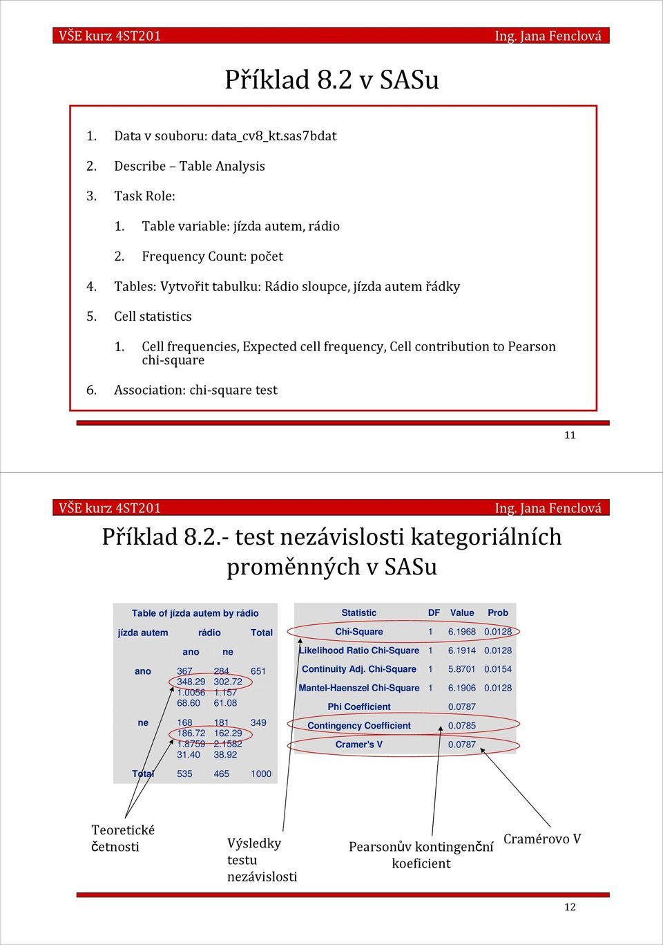 Associatio: chi-square test 11 VŠE urz 4ST01 Přílad 8..-test ezávislosti ategoriálích proměých v SASu Table of ízda autem by rádio Statistic DF Value Prob ízda autem ao ao 367 348.9 1.0056 68.