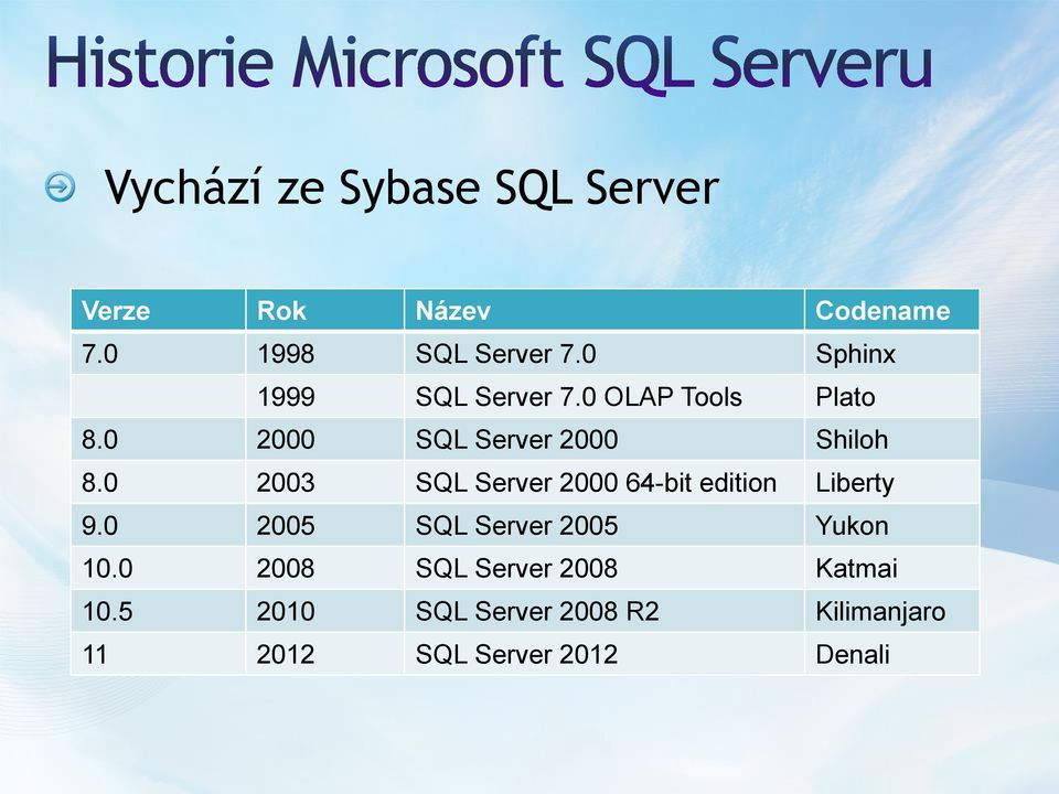 0 2003 SQL Server 2000 64-bit edition Liberty 9.0 2005 SQL Server 2005 Yukon 10.