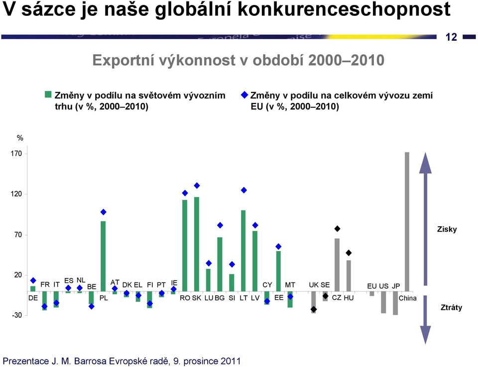 %, 2000 2010) % 170 World export share Share in total exports of EU countries 120 70 Zisky 20-30